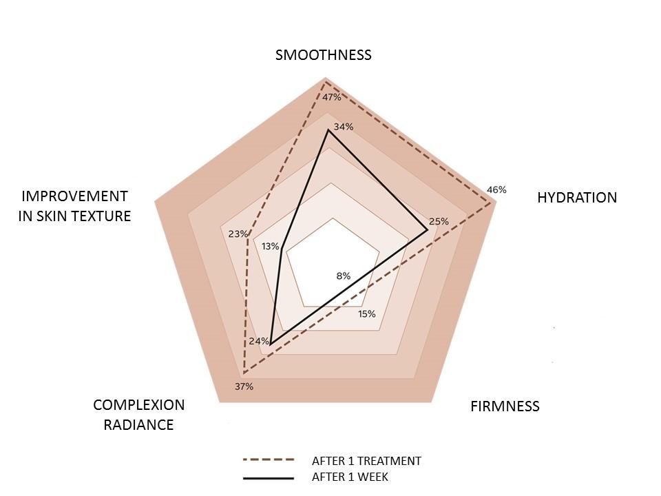 Results pentagon